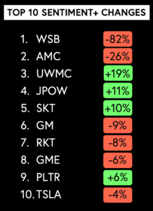 wallstreetbets top 10 sentiment changes